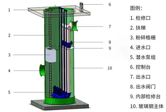 一体化污水预制泵站组成结gou