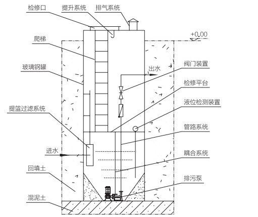 一ti化提升泵站结构shi意图