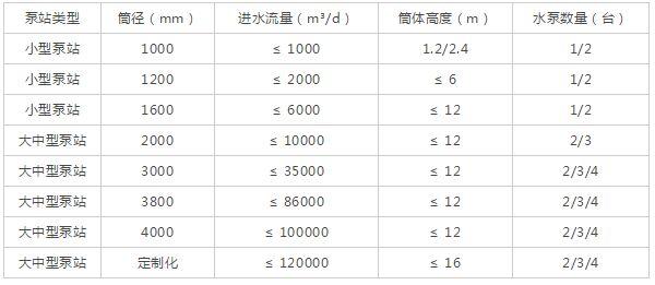 一体化泵站lei型及筒jing�wen�